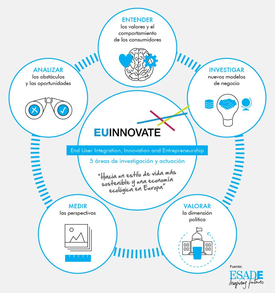 euinnovate-infografia