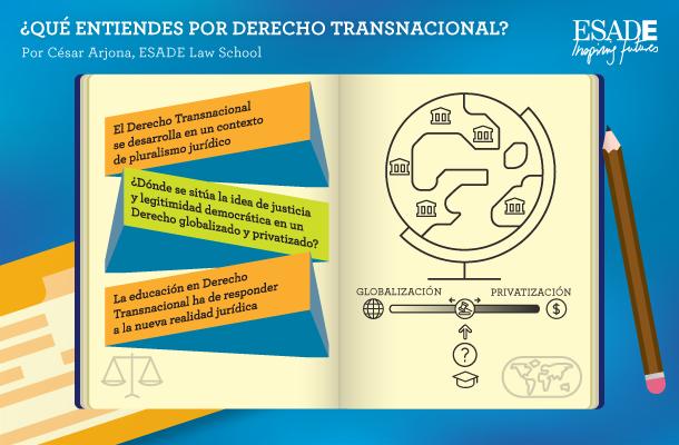 Derecho transnacional