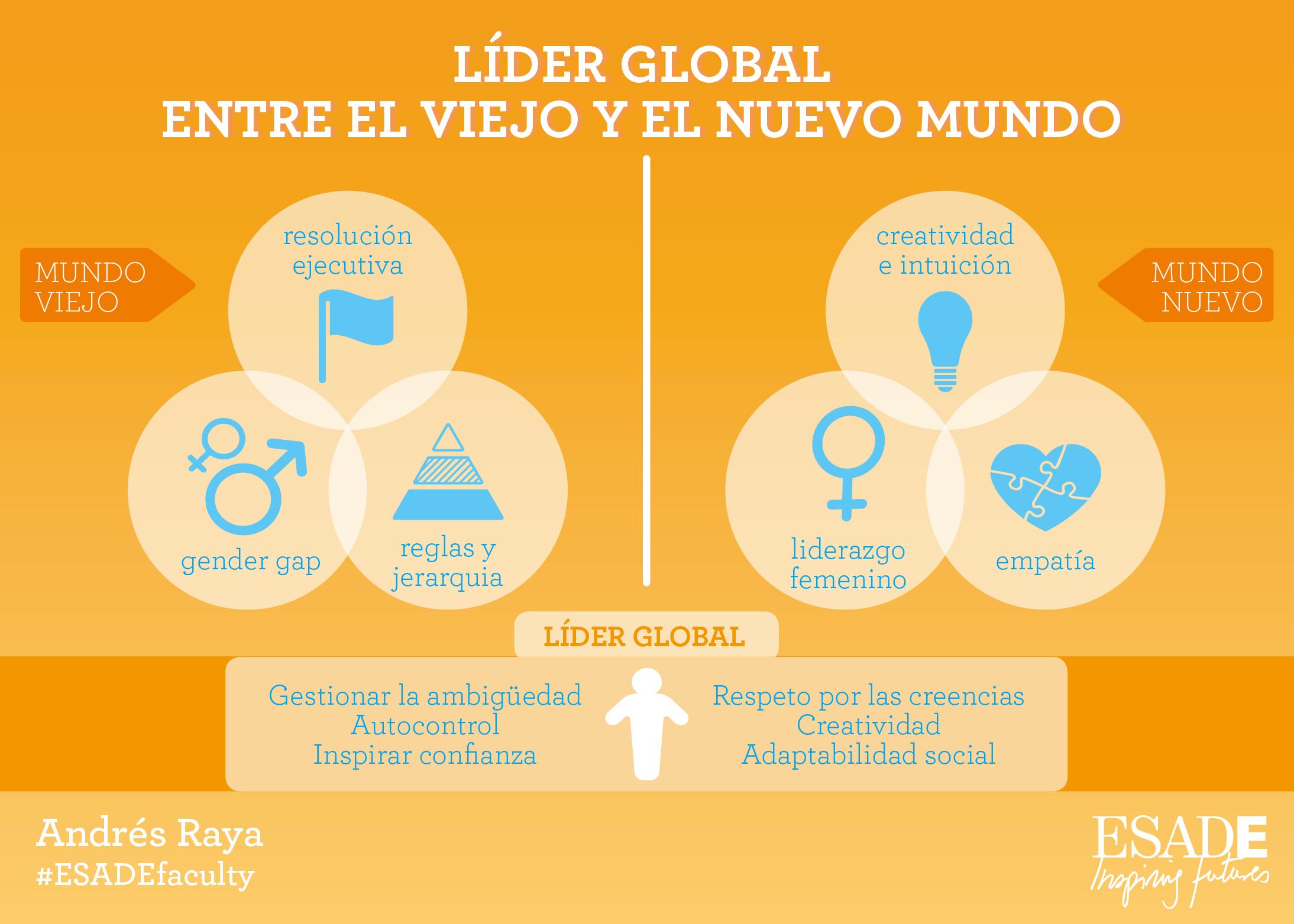 IDEAMERICAS Andres Raya Líder Global v1 (300)