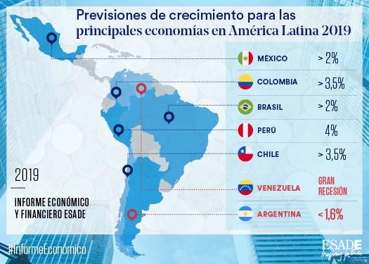 Informe-Economico-2019-AmericaLatina (03)